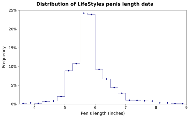 Penis size - does it really matter? | Let Me Say This About That